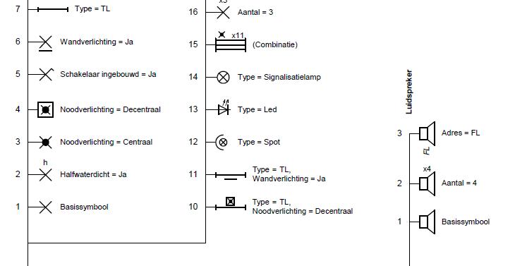 Trikker Teken Snel Schema S Voor De Keuring Van Elektrische Installaties